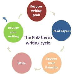 Writing the Thesis - San Francisco State University